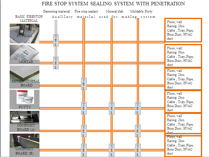 Fire Stop Sealing System